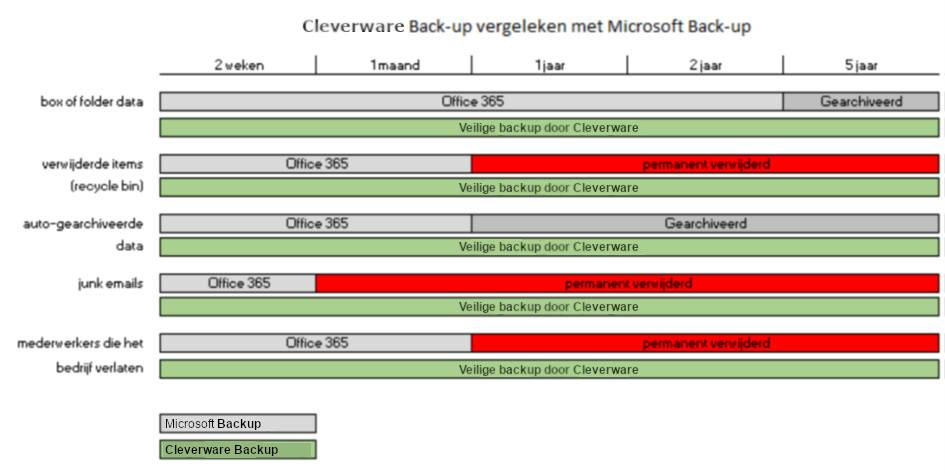 Backup voor Office 365