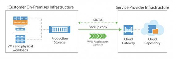 Cloud Repository